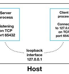 sockets loopback interface [ 1134 x 800 Pixel ]