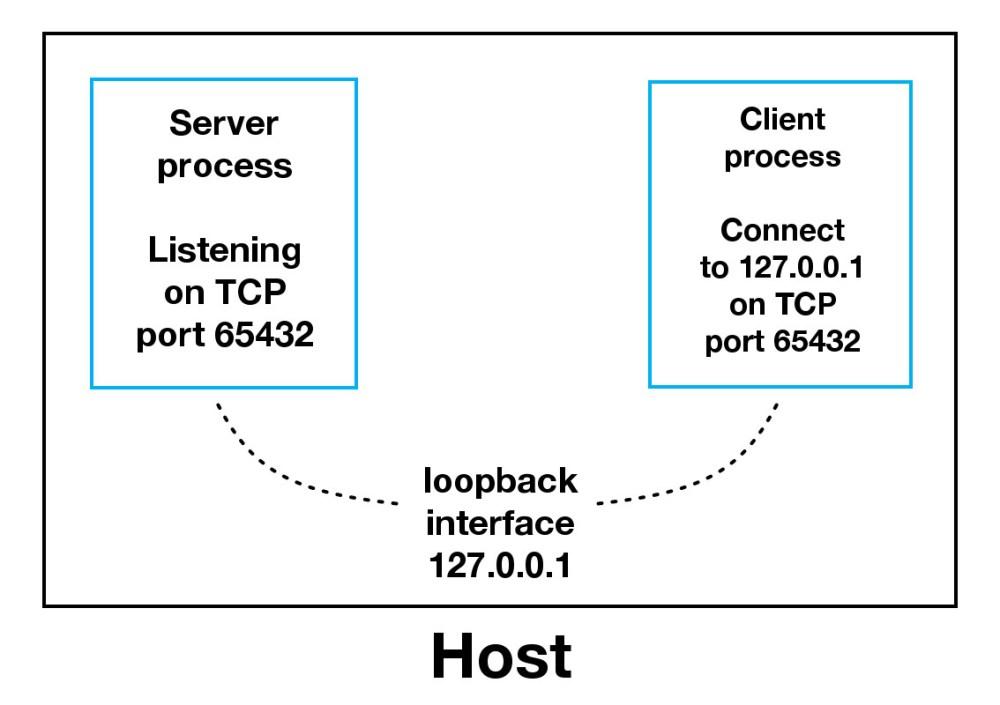 medium resolution of sockets loopback interface