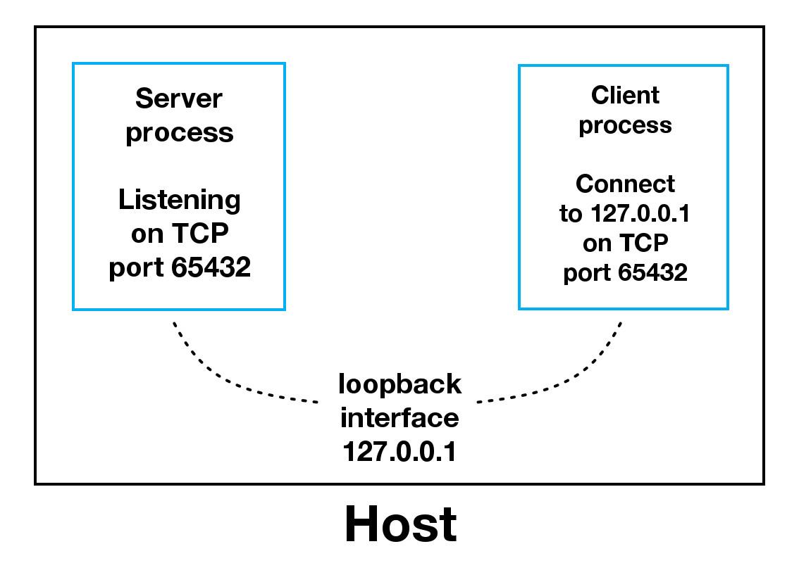 hight resolution of sockets loopback interface