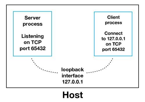 small resolution of sockets loopback interface