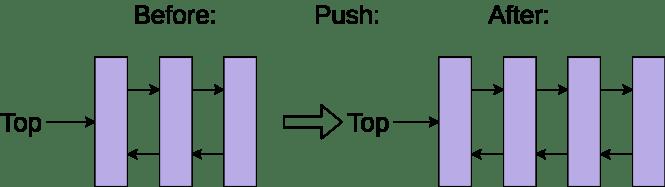 Structure de la mémoire d'une deque poussant un nouvel élément