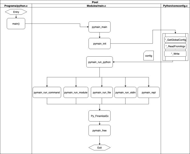 Python run swim lane diagram
