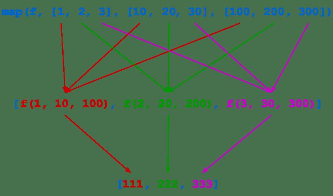 Diagramme d'appel map () avec plusieurs itérables