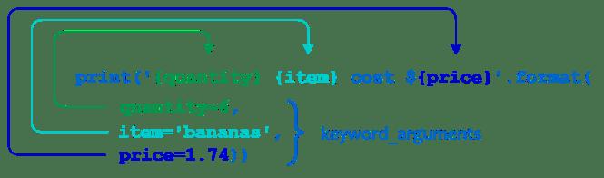 Format de chaîne Python et paramètres de mots clés