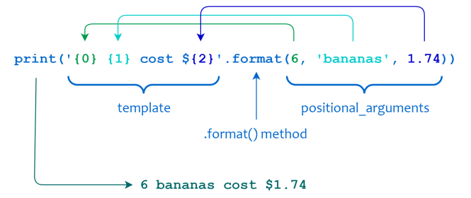 Format de chaîne Python, paramètres positionnels