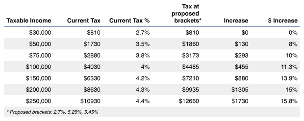 Impact of proposed progressive tax plan