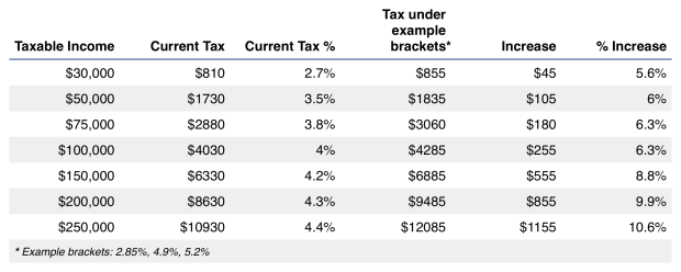 A more reasonable tax plan, example 2