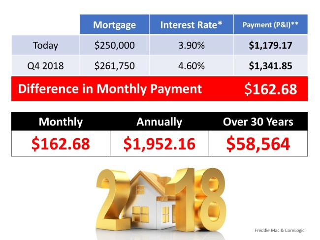 What is the Cost of Waiting Until Next Year to Buy?   Simplifying The Market