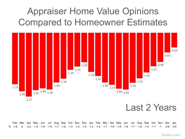 Gap Between Homeowners & Appraisers Narrows to Lowest Mark in 2 Years   Simplifying The Market
