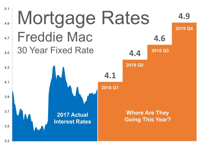 Where Are Interest Rates Headed?   Simplifying The Market