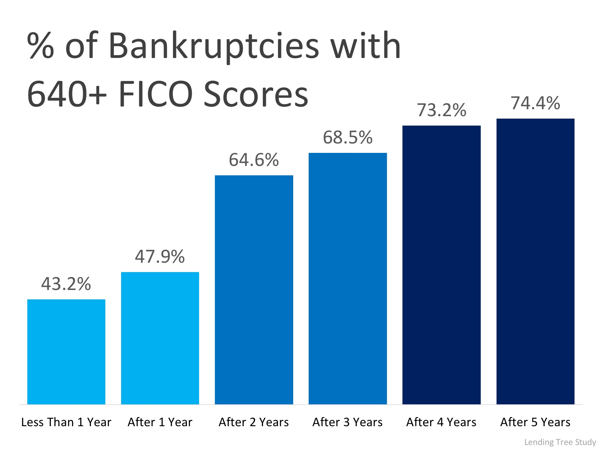 Boomerang Buyers: Most Qualify for Financing in 2-3 Years | Simplifying The Market