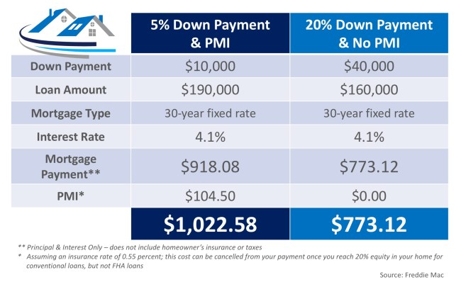 What Is Private Mortgage Insurance (PMI)? | Simplifying The Market