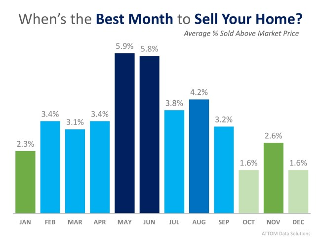 This Just In: Data Says May is the Best Month to Sell Your Home | Simplifying The Market