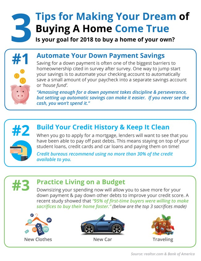 3 Tips for Making Your Dream of Owning a Home a Reality [INFOGRAPHIC] | Simplifying The Market