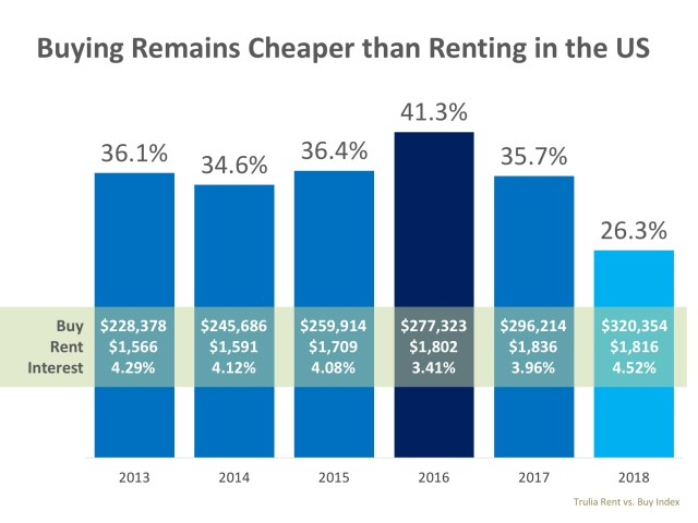 Buying Is Now 26.3% Cheaper Than Renting in the US | Simplifying The Market