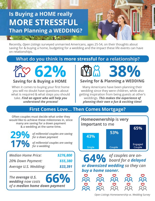 Is Buying a Home Really More Stressful Than Planning a Wedding? [INFOGRAPHIC] | Simplifying The Market
