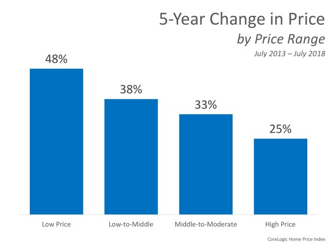 Home Prices: The Difference 5 Years Makes   Simplifying The Market
