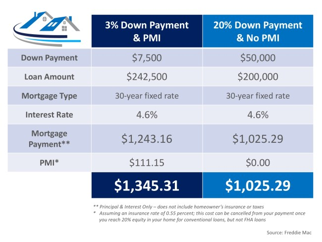 The Cost of NOT Paying PMI   Simplifying The Market