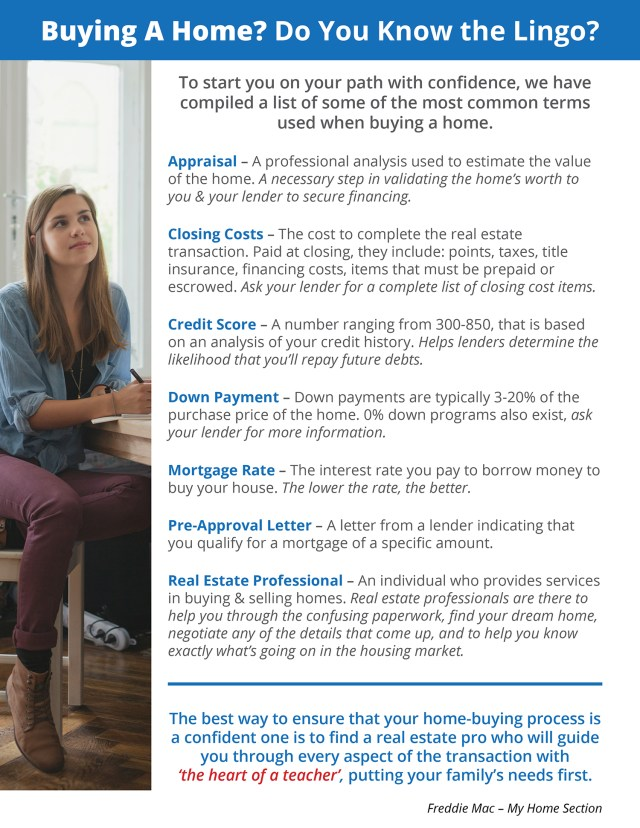Buying a Home? Do You Know the Lingo? [INFOGRAPHIC]   Simplifying The Market