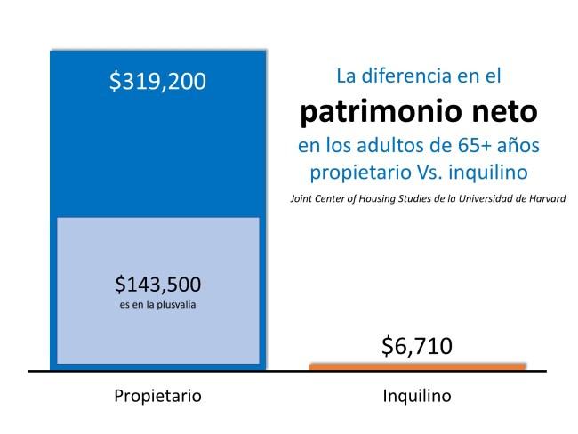 Los propietarios de vivienda de 65 años y más tienen 48 veces más patrimonio neto que los inquilinos   Simplifying The Market