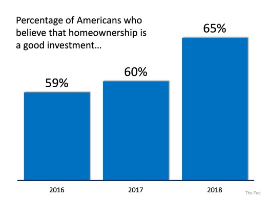 Belief in Homeownership as an Investment is Far from Dead | Simplifying The Market