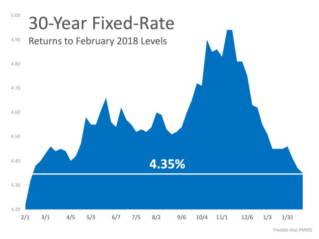 Interest Rates Hit New 12 Month Low! | Simplifying The Market