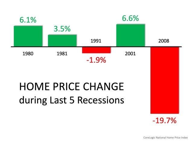 Homebuyers Shouldn't Worry About 2008 All Over Again   Simplifying The Market