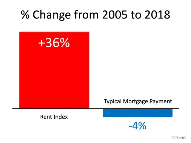 Renters Paying Substantially More While Owning Costs Less | Simplifying The Market
