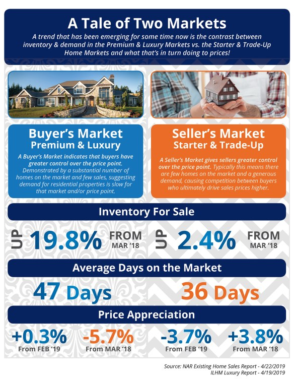 A Tale of Two Markets [INFOGRAPHIC]   Simplifying The Market