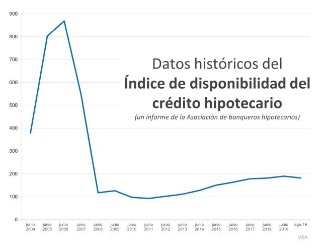 Esto no es 2008 de nuevo: El factor de préstamo hipotecario   Simplifying The Market