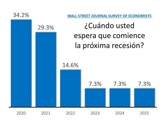 ¿Cuánto tiempo puede durar la recuperación económica? | Simplifying The Market