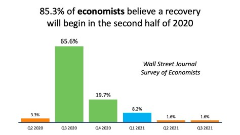 Economists Forecast Recovery to Begin in the Second Half of 2020   Simplifying The Market