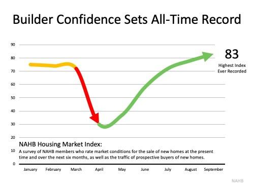 Puntaje de confianza del índice del mercado de la vivienda de NAHB