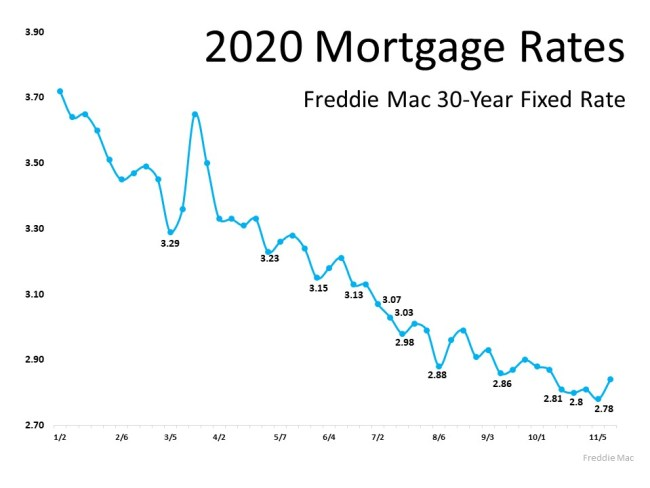 Will Mortgage Rates Remain Low Next Year? | Simplifying The Market