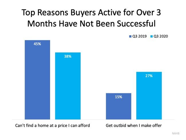 Don't Let Buyer Competition Keep You from Purchasing a Home | Simplifying The Market