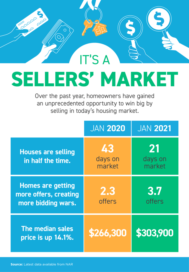 It's a Sellers' Market [INFOGRAPHIC] | Simplifying The Market