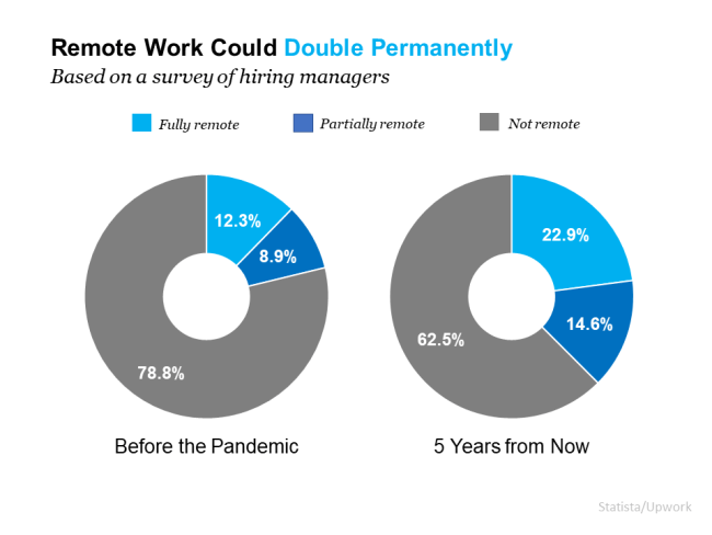 Remote Work Is Here To Stay. Can Your Home Deliver the Space You Need? | Simplifying The Market
