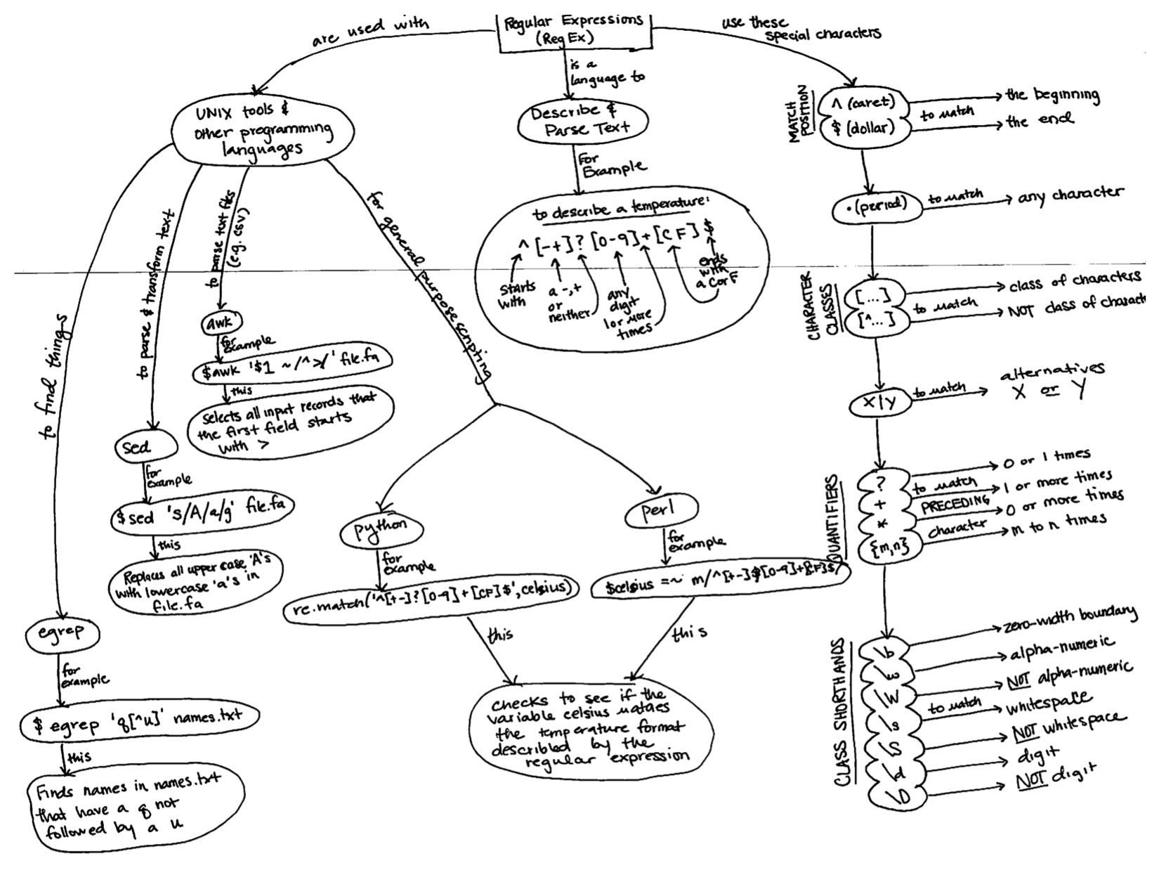 Concept Map: Regular Expressions