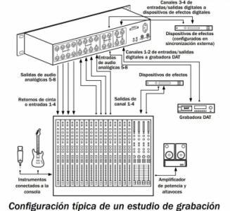 Para que sirve un convertidor digital? : Principiantes