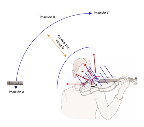 Micrófono y violín