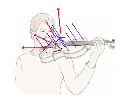 Acústica del violín