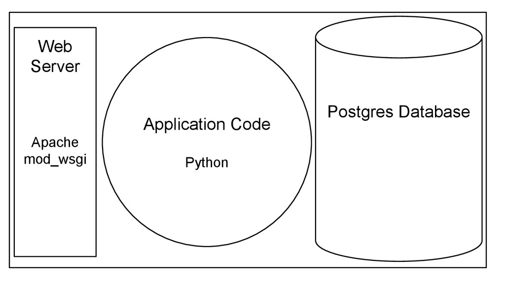 So you want to be a full-stack developer? How to build a