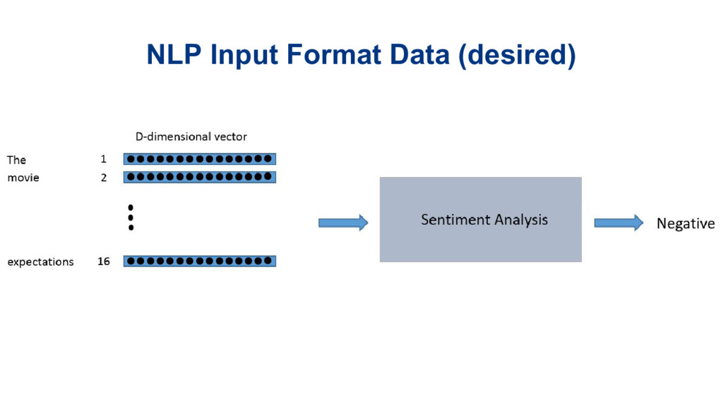 Long Short-Term Memory (LSTM) models with TensorFlow | Sahil Dua - Speaker Deck