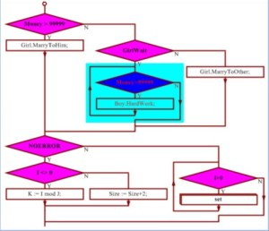 Code Flow Diagram Generator – Periodic & Diagrams Science