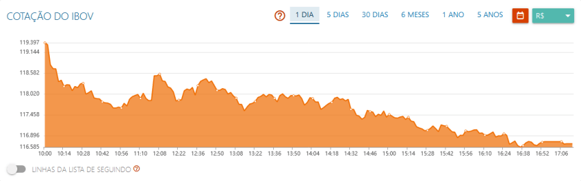 Ibovespa melts 2% in reaction to IR reform;  Via (VIIA3) sinks 6%