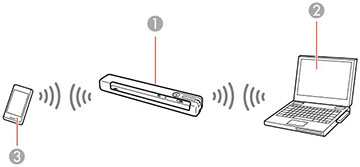 Direct Wi-Fi Mode Setup
