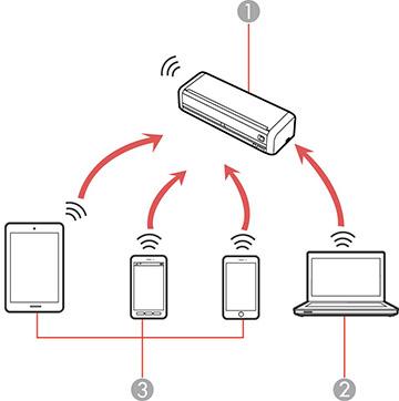 Direct Wi-Fi Mode (AP Mode) Setup