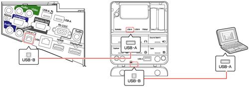 Conexión de una computadora a la unidad de control
