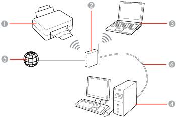 Configuration du mode d'infrastructure Wi-Fi