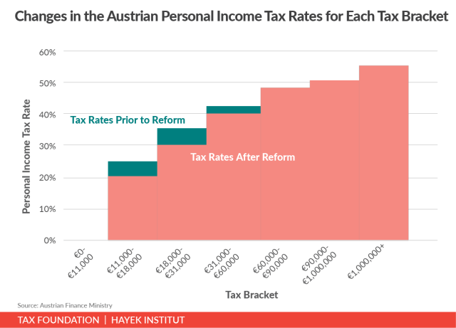 Changes in the Austrian personal income tax rates for each tax bracket, Austrian tax reform plan , Austria tax reform plan, Austrian Finance Ministry